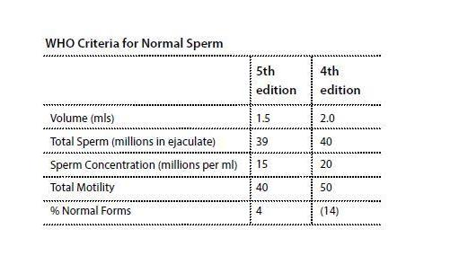 Star who vs strict sperm morphology test
